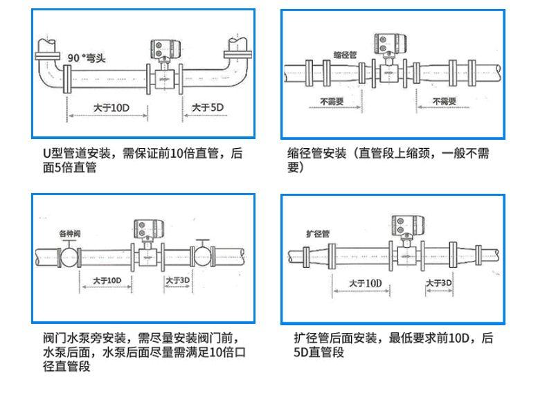 电磁流量计安装过程图